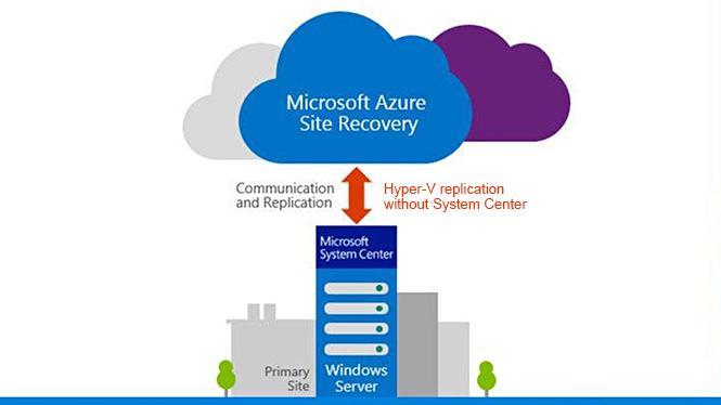 Azure-Site-Recovery-Szolgaltatas-Tartalmazza