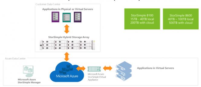 Microsoft-Azure-StorSimle8000