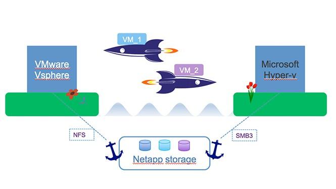 Raketa-neve-Netapp-OnCommand-Shift