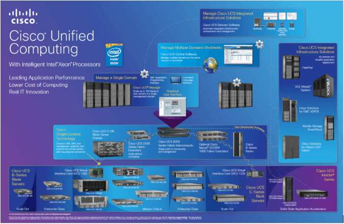 Cisco-Unified-Computing-min