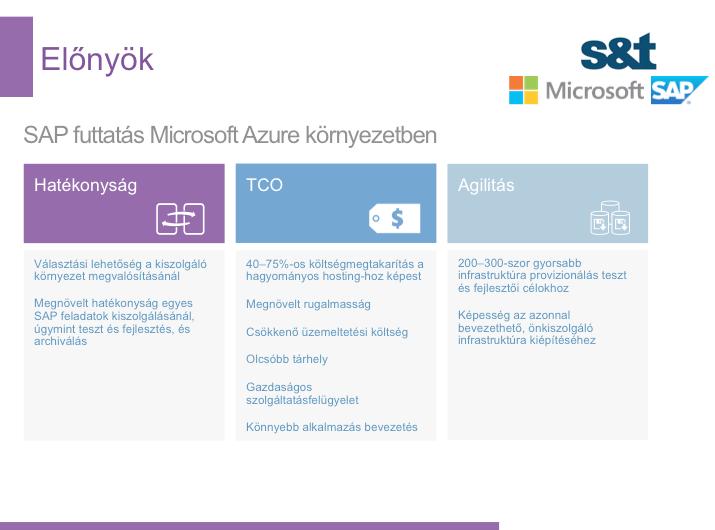Elonyok-SAP-futtatas-Microsoft-Azure-kornyezetben