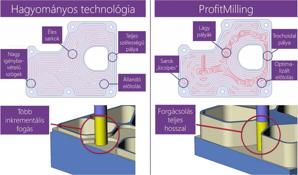 A ProfitMilling HSM technológiával akár ötszörösére nőhet a szerszám élettartama, és 75%-os ciklusidő csökkenés is elérhető